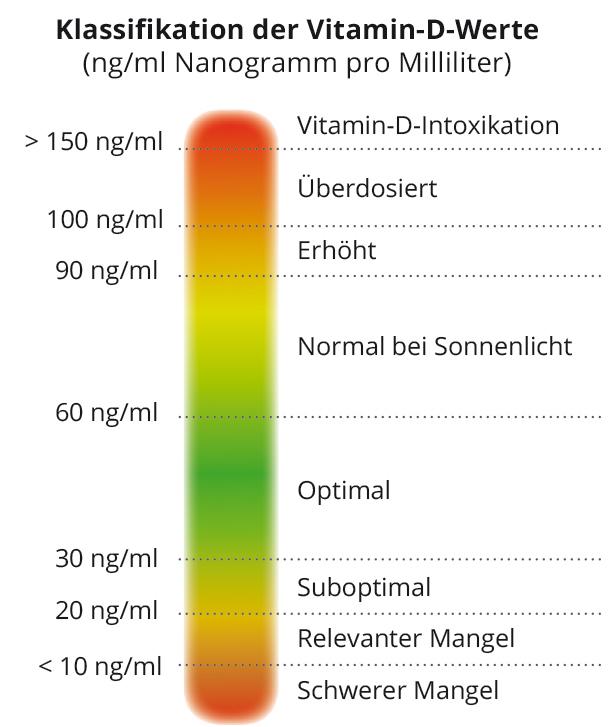 Tabelle Vitamin D-Spiegel
